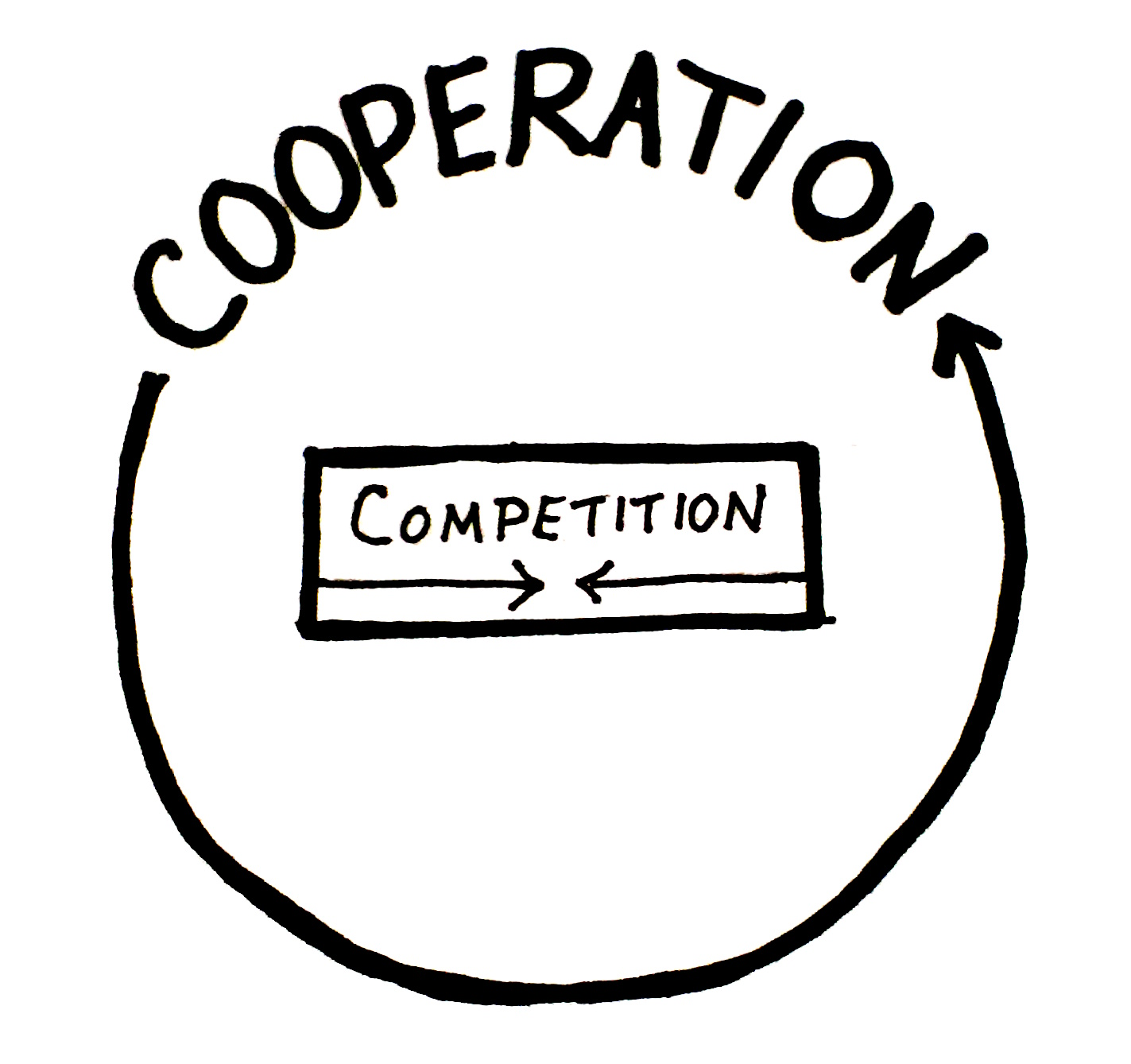 ãcooperation or competitionãã®ç»åæ¤ç´¢çµæ